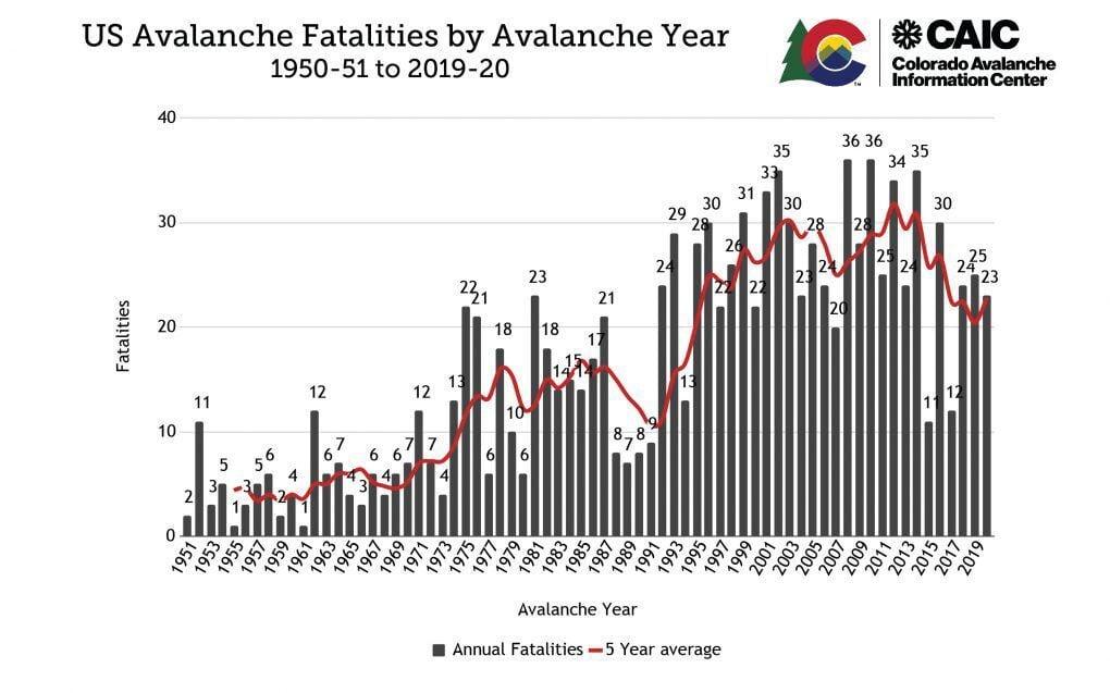U.S. avalanche fatalities by season