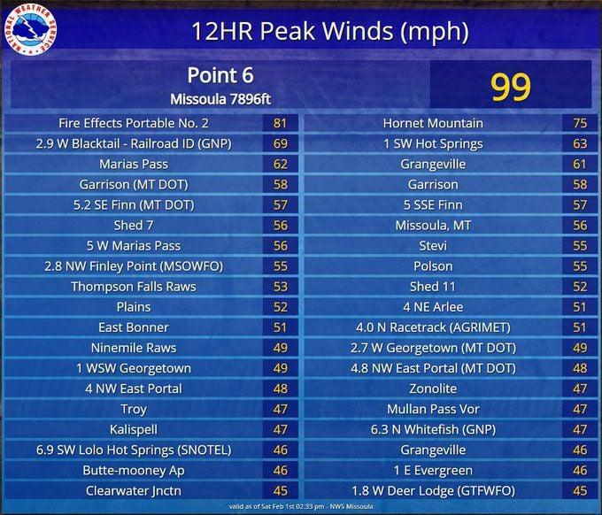 NWS Peak Winds