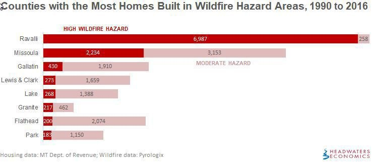 Homes in wildfire hazard areas