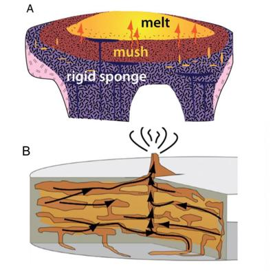Multiple magma pockets