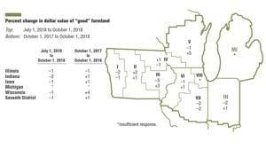 Real farmland values 'eroding': Chicago Fed