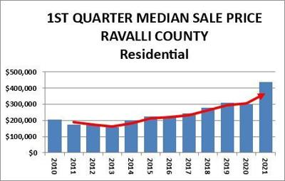 Ravalli County real estate market sets new record