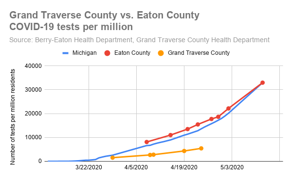 Grand Traverse County vs. Eaton County_COVID-19 tests per million.png