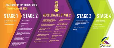 Accelerated Stage 2
