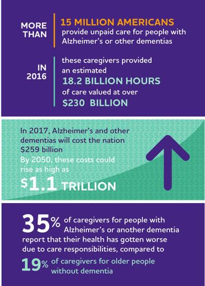 Survey: Too many Alzheimer's caregivers are going it alone