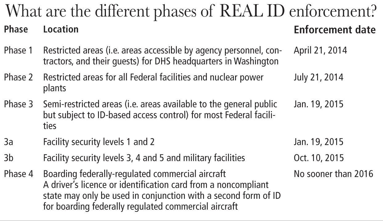 Idaho and the REAL ID act of 2005 | Idaho | rexburgstandardjournal.com