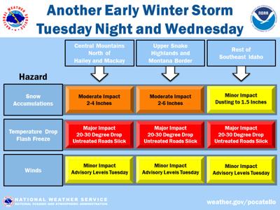east idaho winter storm graphic