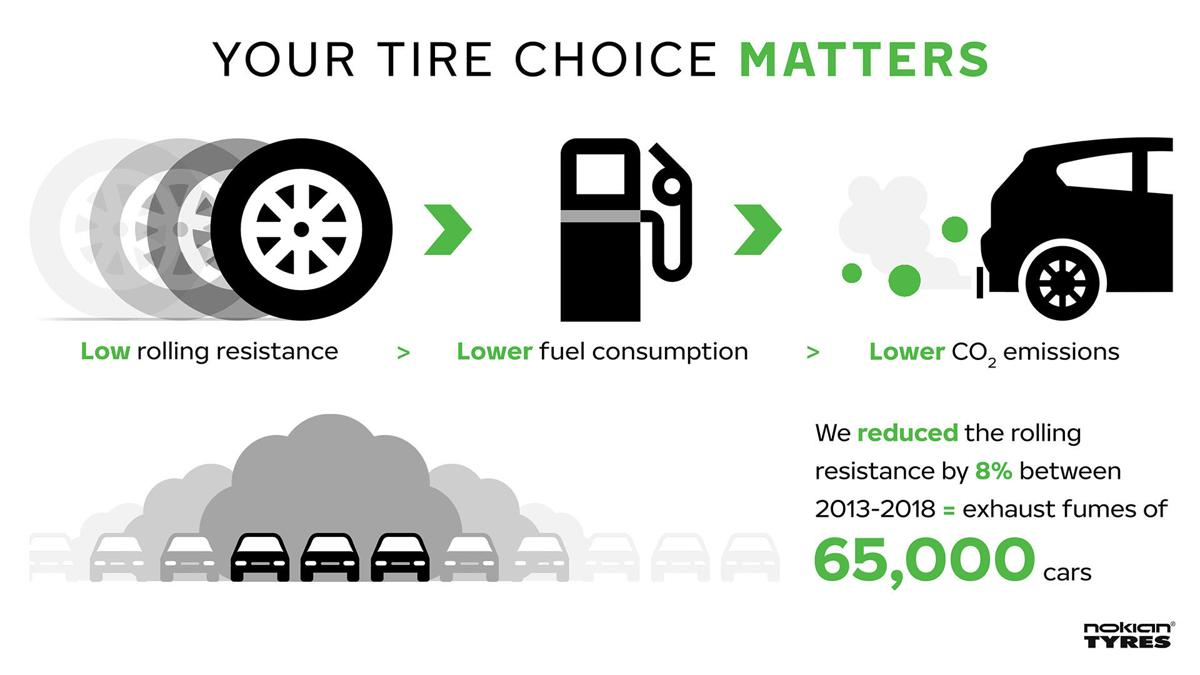 Nokian Tyres teams up with drivers to make tires greener
