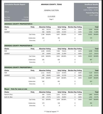 Early/Absentee results only - Propositions/Rockport mayor