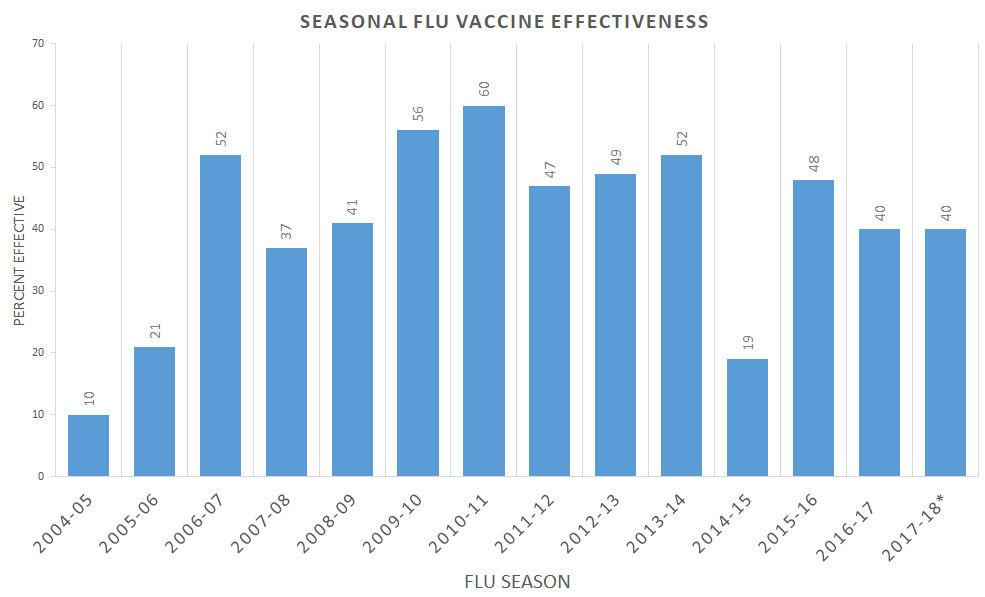 Effectiveness of Seasonal Flu Vaccines from the 2004-2018 Flu Seasons