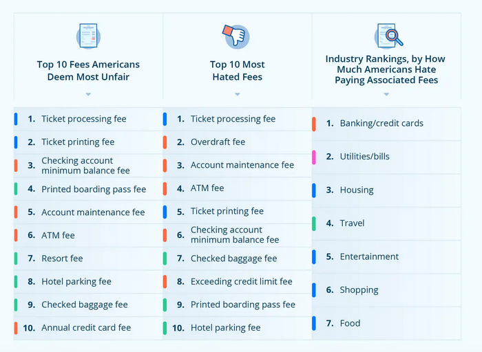 These Are the Fees Americans Hate Most