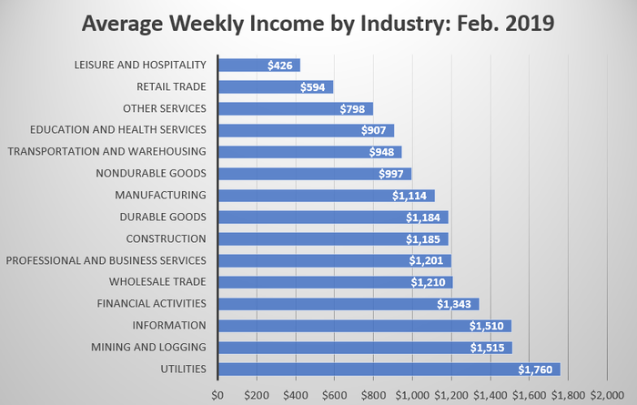 How Does Your Income Stack Up Against the Average American?