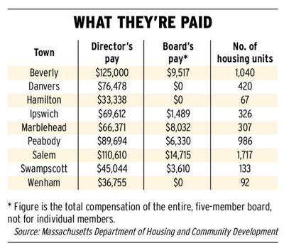 State housing scandal sheds light on pay for directors