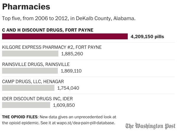 pharmacies-alabama-dekalb county.png