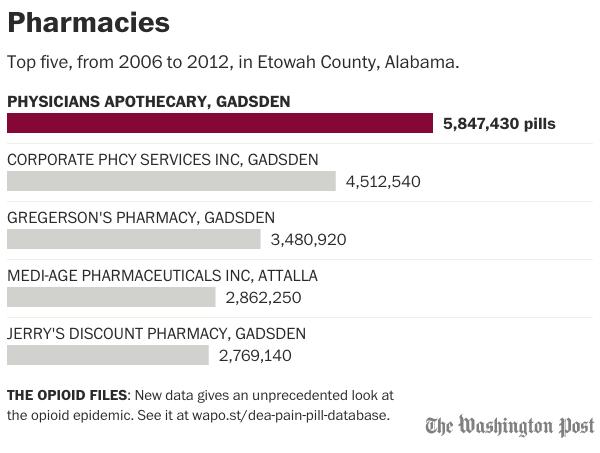 pharmacies-alabama-etowah county.png