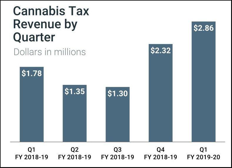 Cannabis tax revenue Q1 2019-20