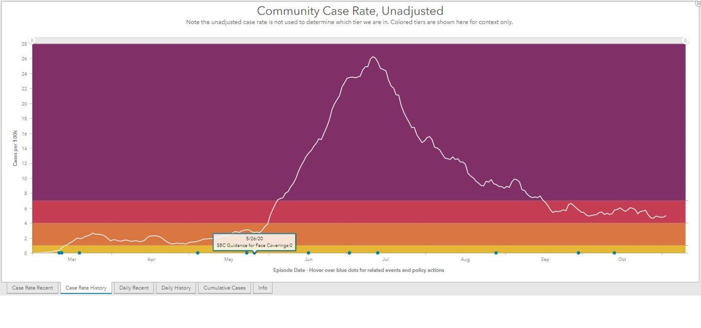 Community Data Dashboard-Status-Unadjusted Case Rate