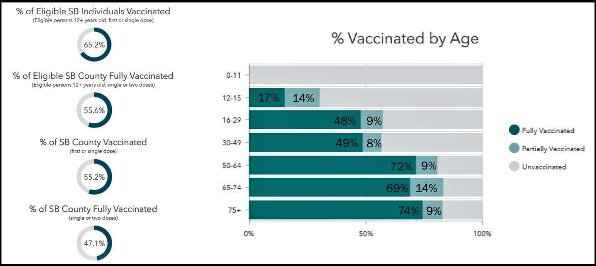 County's vaccination stats.jpg