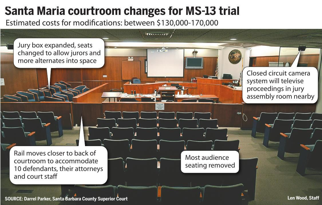 Courtroom changes for MS-13 trial