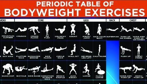 This Exercise Chart Shows You How To Get Fit Without Any Equipment