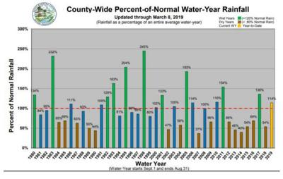 County water year percentage history