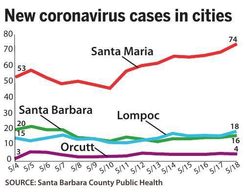 New coronavirus cases in cities