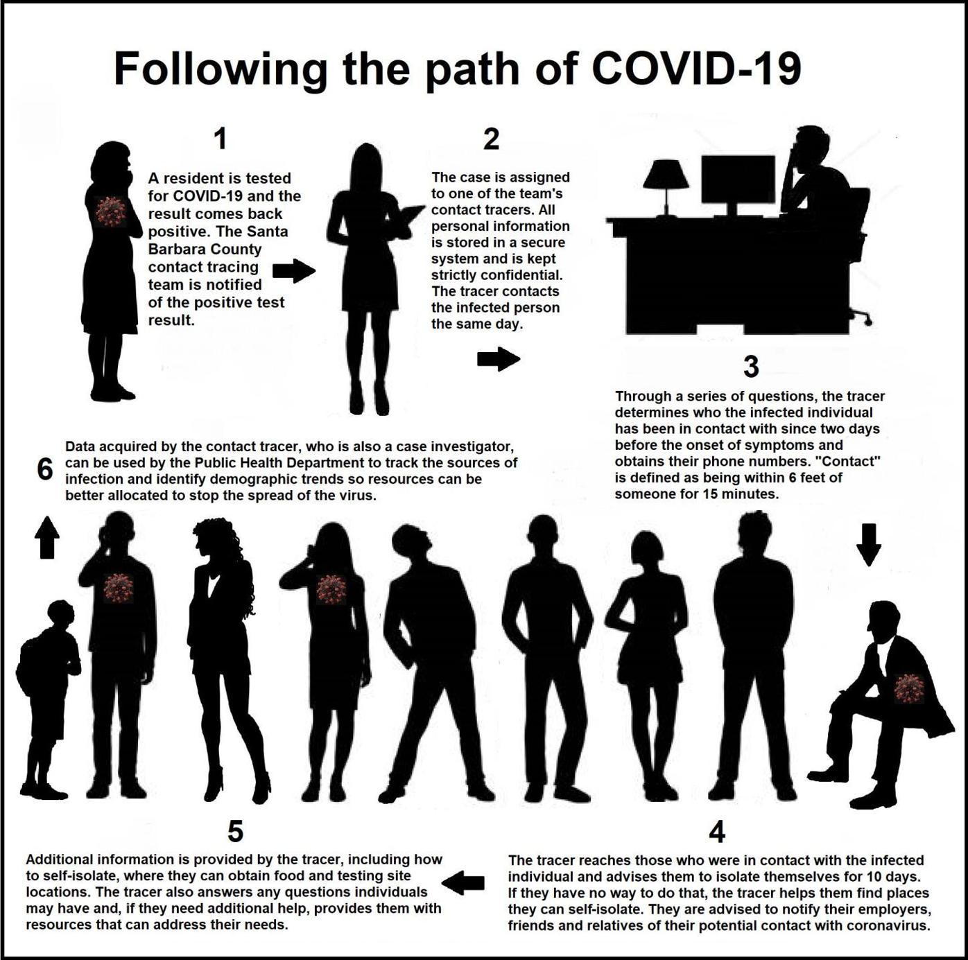 Covid tracing