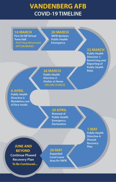 VAFB COVID-19 timeline