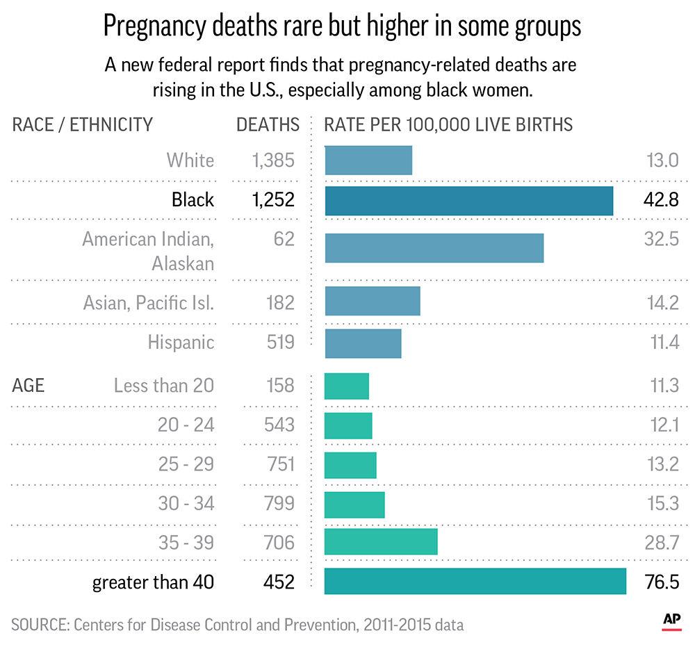 Pregnancy deaths