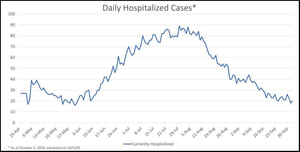 100320 County's daily hospitalized COVID-19 cases