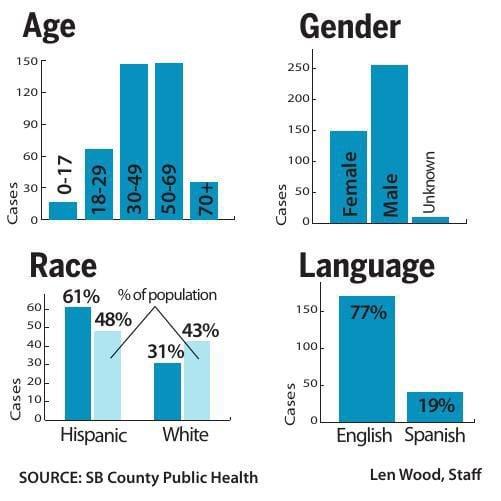 Coronavirus Demographics Santamariatimes Com
