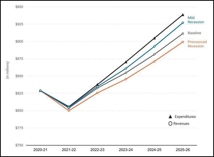 Revenues vs expenditures for all scenarios