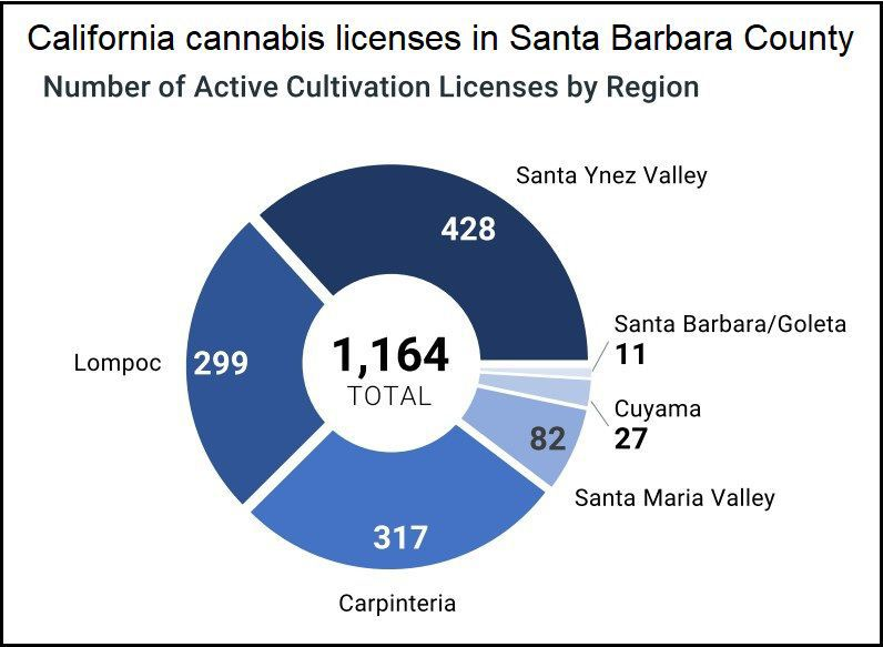 State cannabis cultivation licenses