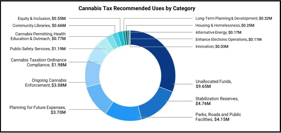 Recommended uses for cannabis taxes