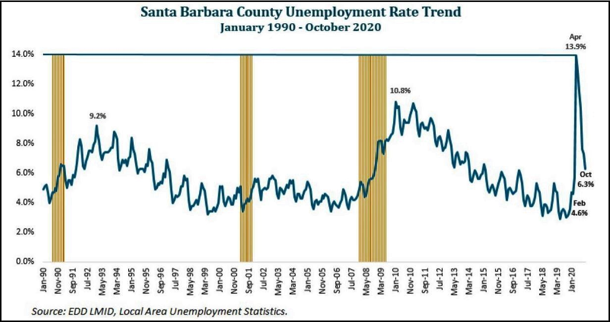 Santa Barbara County unemployment rate