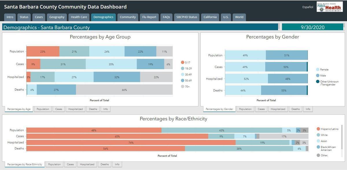 Community Data Dashboard-Demographics page (Spanish)