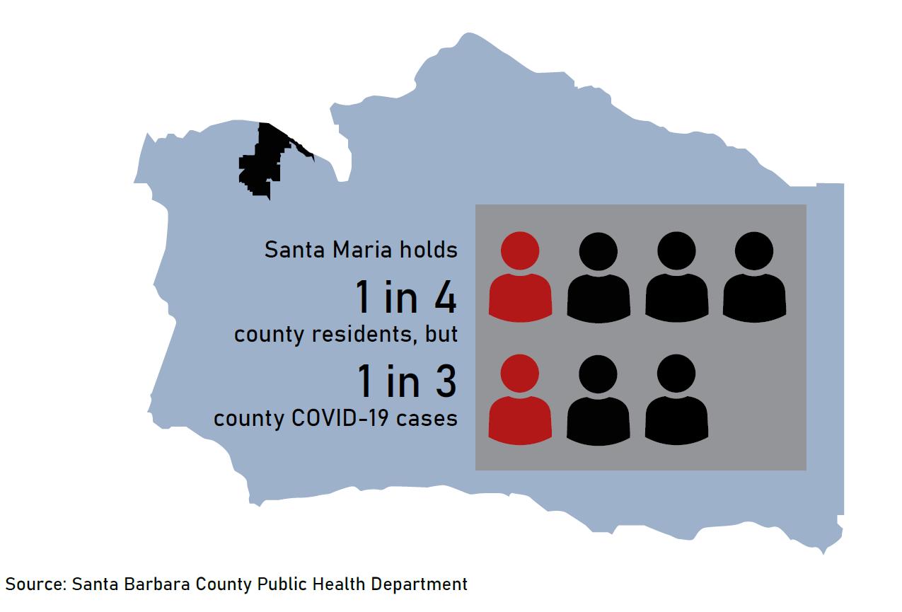 Graphic: Santa Maria cases compared to Santa Barbara County