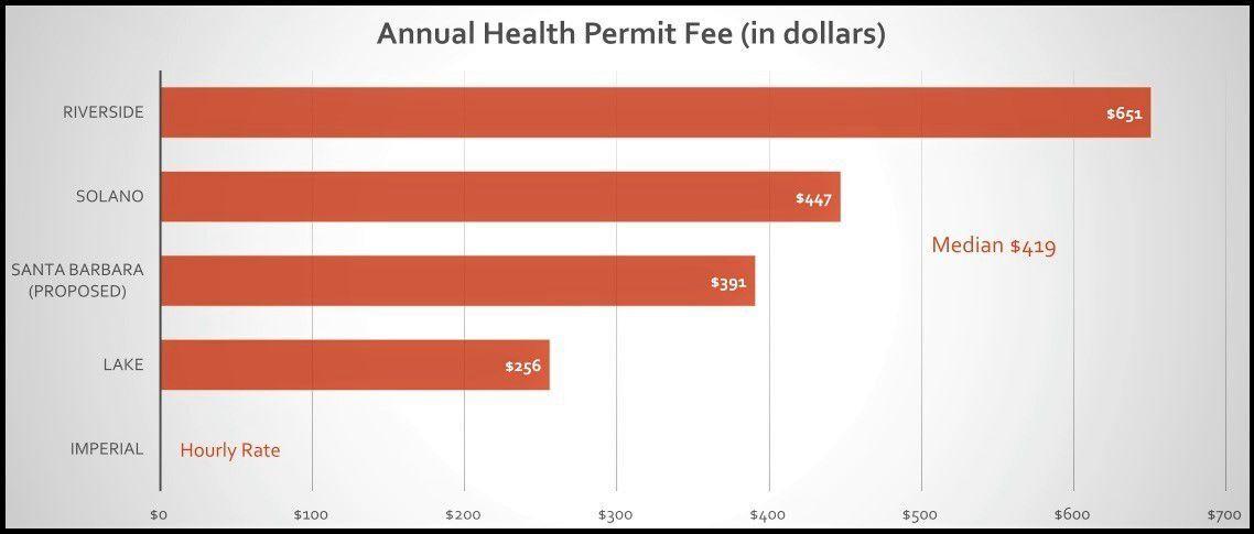 Annual health permit fee comparison