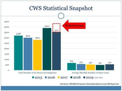 Child Welfare Services snapshot