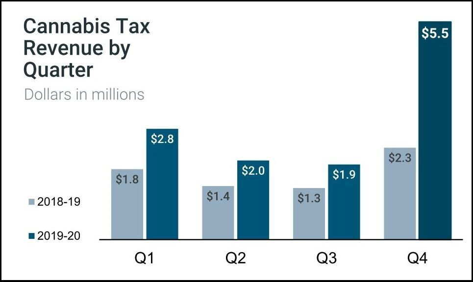 2019-20 Q4 cannabis tax revenue graph