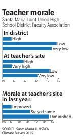 Survey shows teacher morale low in Santa Maria high school