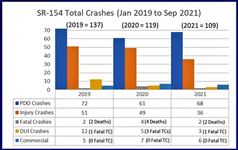 Three years of crashes.jpg