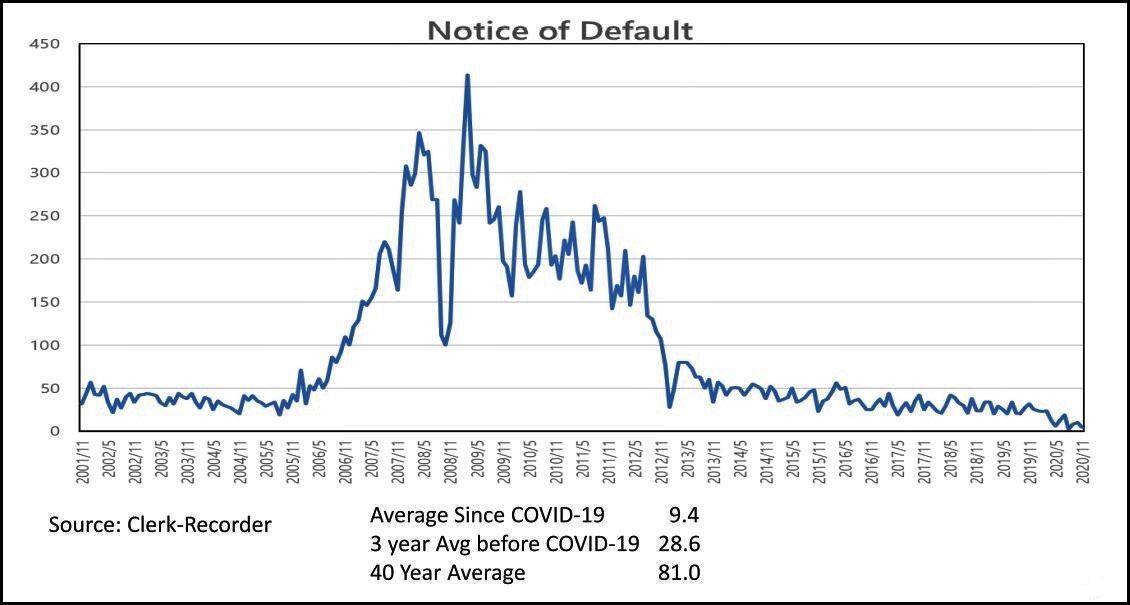 Santa Barbara County mortgage defaults