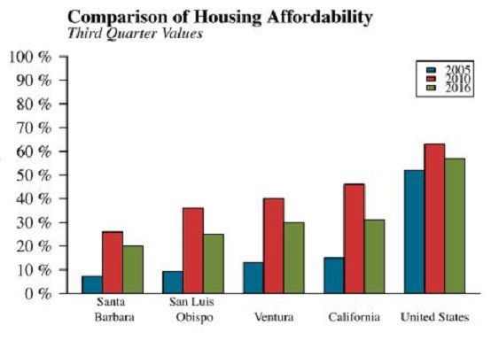 SBC Housing Affordability