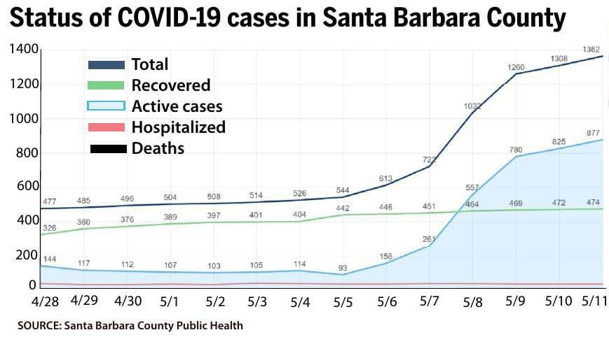 Status of SBC COVID-19 cases