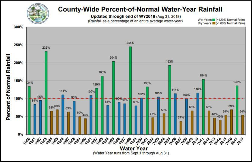 Santa Barbara County 38-year rainfall percentages