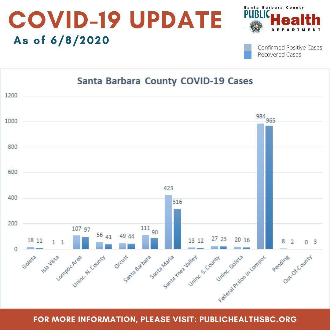 Coronavirus Case Update 060820 - 2