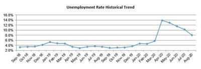 Santa Barbara County unemployment rate trend