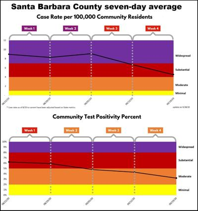 Santa Barbara County metrics