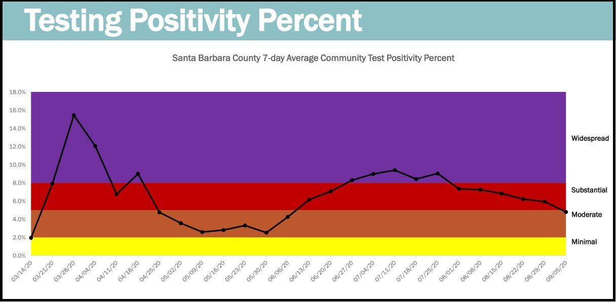 SB County's testing positivity rate